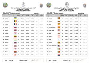 Чемпионат Мира по ловле карпа 2017 Итоговый протокол